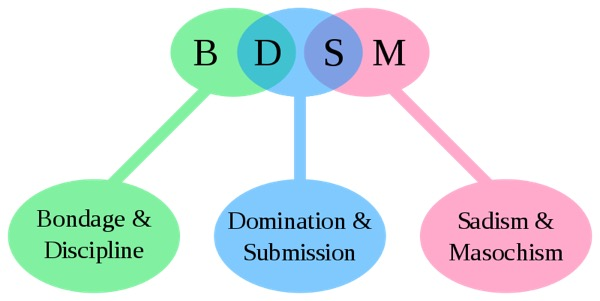 "Diagram of three bubbles with the words ""BDSM,"" ""Bondage & Discipline,"" ""Domination & Submission,"" and ""Sadism & Masochism"" written in the bubbles."