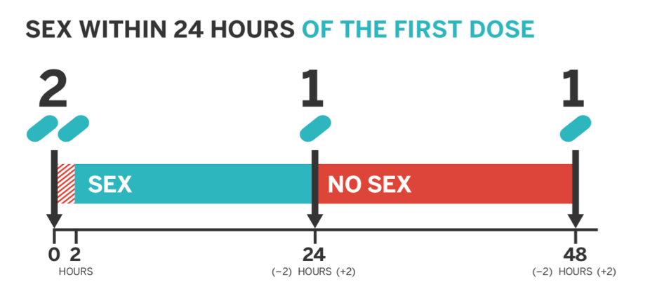 schematic of single day use of 211 method